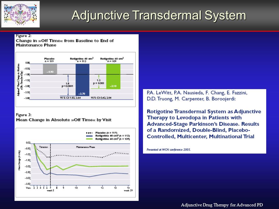 Adjunctive Transdermal System Adjunctive Drug Therapy for Advanced PD