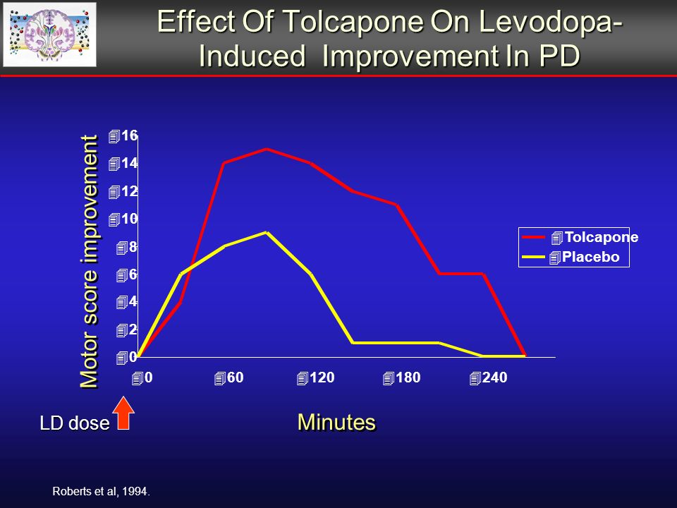 Effect Of Tolcapone On Levodopa- Induced Improvement In PD Motor score improvement Minutes Roberts et al, 1994.