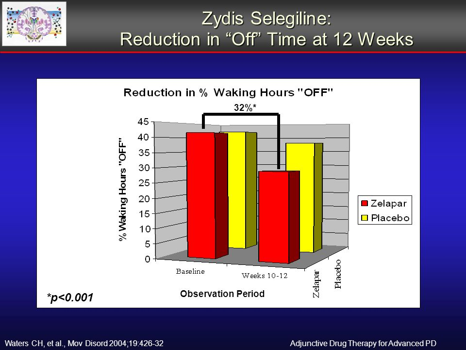 Zydis Selegiline: Reduction in Off Time at 12 Weeks 32%* *p<0.001 Observation Period Adjunctive Drug Therapy for Advanced PDWaters CH, et al., Mov Disord 2004;19:426-32