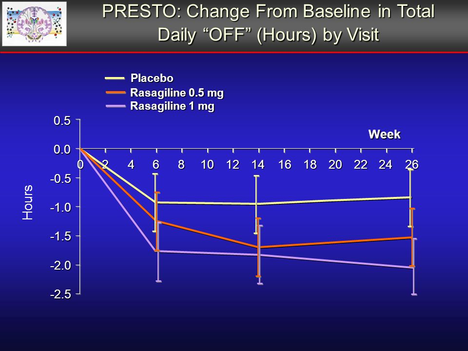 PRESTO: Change From Baseline in Total Daily OFF (Hours) by Visit Week Rasagiline 0.5 mg Rasagiline 1 mg Placebo 0 Hours