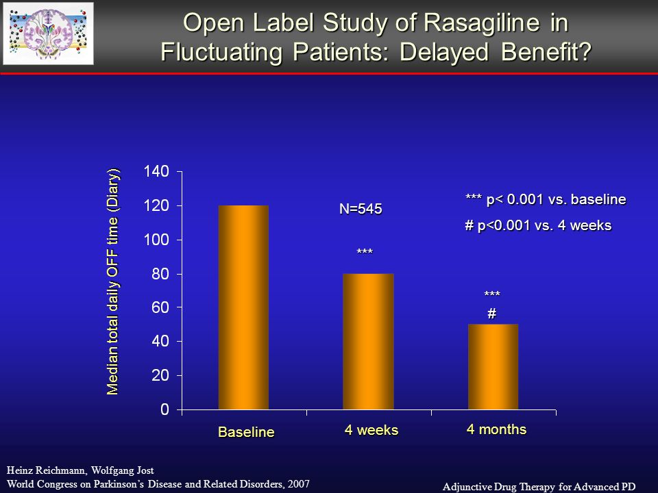 Adjunctive Drug Therapy for Advanced PD Heinz Reichmann, Wolfgang Jost World Congress on Parkinsons Disease and Related Disorders, 2007 Open Label Study of Rasagiline in Fluctuating Patients: Delayed Benefit.