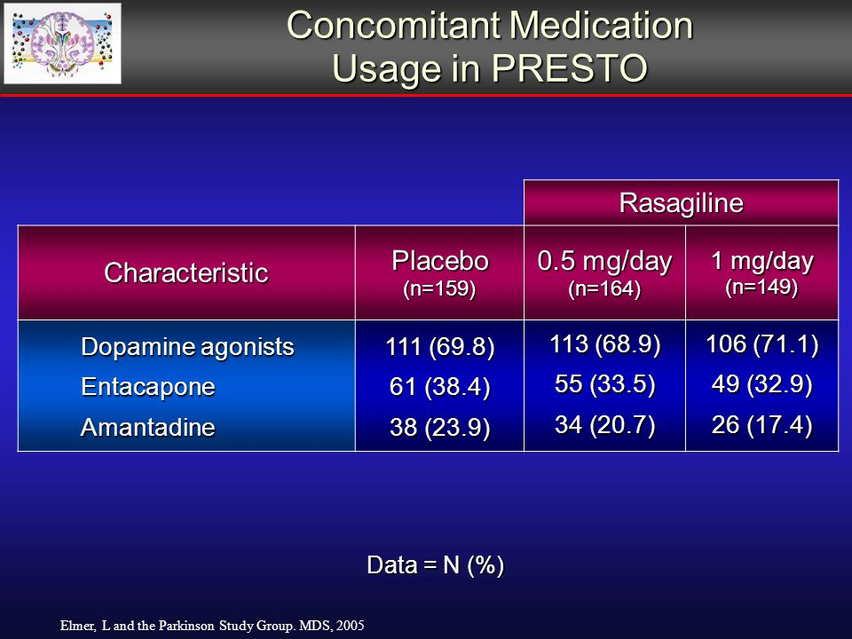 Concomitant Medication Usage in PRESTO Rasagiline Characteristic Placebo (n=159) 0.5 mg/day (n=164) 1 mg/day (n=149) Dopamine agonists Entacapone Amantadine 111 (69.8) 61 (38.4) 38 (23.9) 113 (68.9) 55 (33.5) 34 (20.7) 106 (71.1) 49 (32.9) 26 (17.4) Data = N (%) Elmer, L and the Parkinson Study Group.