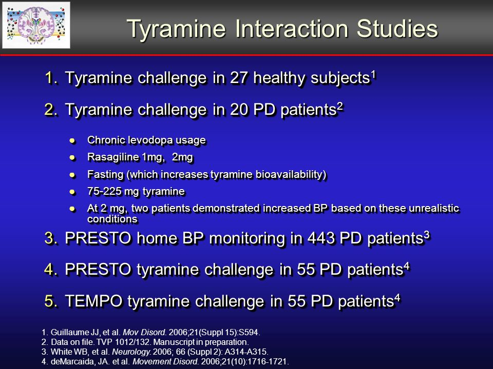 1.Tyramine challenge in 27 healthy subjects 1 2.Tyramine challenge in 20 PD patients 2 Chronic levodopa usageChronic levodopa usage Rasagiline 1mg, 2mgRasagiline 1mg, 2mg Fasting (which increases tyramine bioavailability)Fasting (which increases tyramine bioavailability) mg tyramine mg tyramine At 2 mg, two patients demonstrated increased BP based on these unrealistic conditionsAt 2 mg, two patients demonstrated increased BP based on these unrealistic conditions 3.PRESTO home BP monitoring in 443 PD patients 3 4.PRESTO tyramine challenge in 55 PD patients 4 5.TEMPO tyramine challenge in 55 PD patients 4 1.Tyramine challenge in 27 healthy subjects 1 2.Tyramine challenge in 20 PD patients 2 Chronic levodopa usageChronic levodopa usage Rasagiline 1mg, 2mgRasagiline 1mg, 2mg Fasting (which increases tyramine bioavailability)Fasting (which increases tyramine bioavailability) mg tyramine mg tyramine At 2 mg, two patients demonstrated increased BP based on these unrealistic conditionsAt 2 mg, two patients demonstrated increased BP based on these unrealistic conditions 3.PRESTO home BP monitoring in 443 PD patients 3 4.PRESTO tyramine challenge in 55 PD patients 4 5.TEMPO tyramine challenge in 55 PD patients 4 Tyramine Interaction Studies 1.