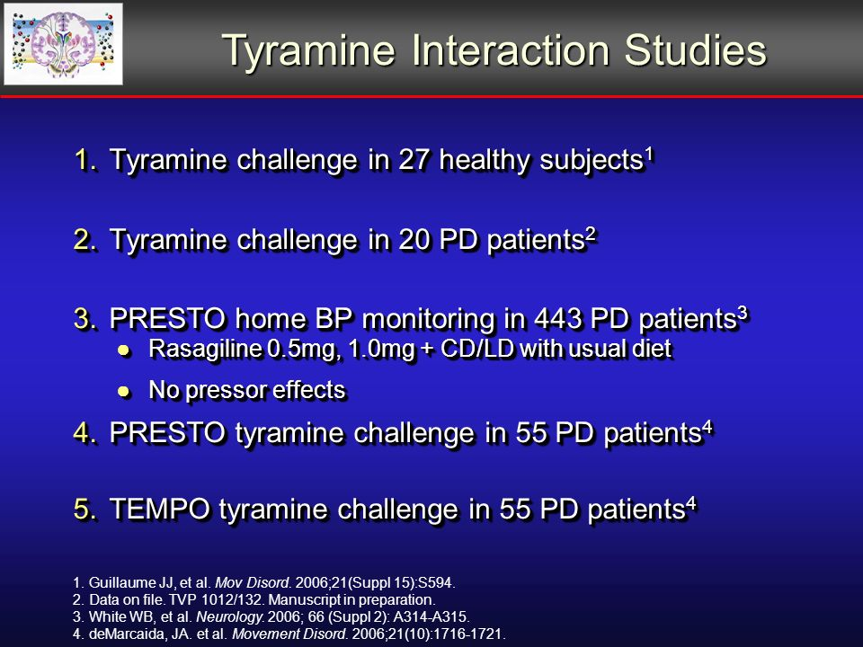1.Tyramine challenge in 27 healthy subjects 1 2.Tyramine challenge in 20 PD patients 2 3.PRESTO home BP monitoring in 443 PD patients 3 Rasagiline 0.5mg, 1.0mg + CD/LD with usual dietRasagiline 0.5mg, 1.0mg + CD/LD with usual diet No pressor effectsNo pressor effects 4.PRESTO tyramine challenge in 55 PD patients 4 5.TEMPO tyramine challenge in 55 PD patients 4 1.Tyramine challenge in 27 healthy subjects 1 2.Tyramine challenge in 20 PD patients 2 3.PRESTO home BP monitoring in 443 PD patients 3 Rasagiline 0.5mg, 1.0mg + CD/LD with usual dietRasagiline 0.5mg, 1.0mg + CD/LD with usual diet No pressor effectsNo pressor effects 4.PRESTO tyramine challenge in 55 PD patients 4 5.TEMPO tyramine challenge in 55 PD patients 4 Tyramine Interaction Studies 1.