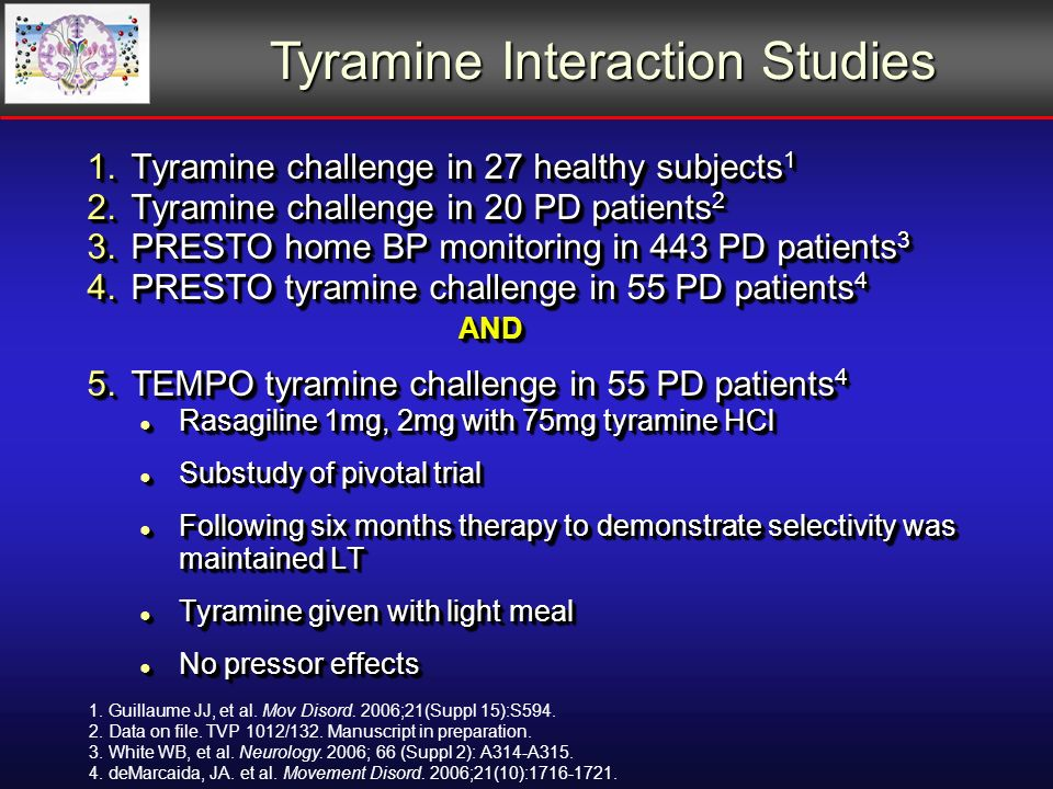 1.Tyramine challenge in 27 healthy subjects 1 2.Tyramine challenge in 20 PD patients 2 3.PRESTO home BP monitoring in 443 PD patients 3 4.PRESTO tyramine challenge in 55 PD patients 4 AND AND 5.TEMPO tyramine challenge in 55 PD patients 4 Rasagiline 1mg, 2mg with 75mg tyramine HCl Rasagiline 1mg, 2mg with 75mg tyramine HCl Substudy of pivotal trial Substudy of pivotal trial Following six months therapy to demonstrate selectivity was maintained LT Following six months therapy to demonstrate selectivity was maintained LT Tyramine given with light meal Tyramine given with light meal No pressor effects No pressor effects 1.Tyramine challenge in 27 healthy subjects 1 2.Tyramine challenge in 20 PD patients 2 3.PRESTO home BP monitoring in 443 PD patients 3 4.PRESTO tyramine challenge in 55 PD patients 4 AND AND 5.TEMPO tyramine challenge in 55 PD patients 4 Rasagiline 1mg, 2mg with 75mg tyramine HCl Rasagiline 1mg, 2mg with 75mg tyramine HCl Substudy of pivotal trial Substudy of pivotal trial Following six months therapy to demonstrate selectivity was maintained LT Following six months therapy to demonstrate selectivity was maintained LT Tyramine given with light meal Tyramine given with light meal No pressor effects No pressor effects Tyramine Interaction Studies 1.