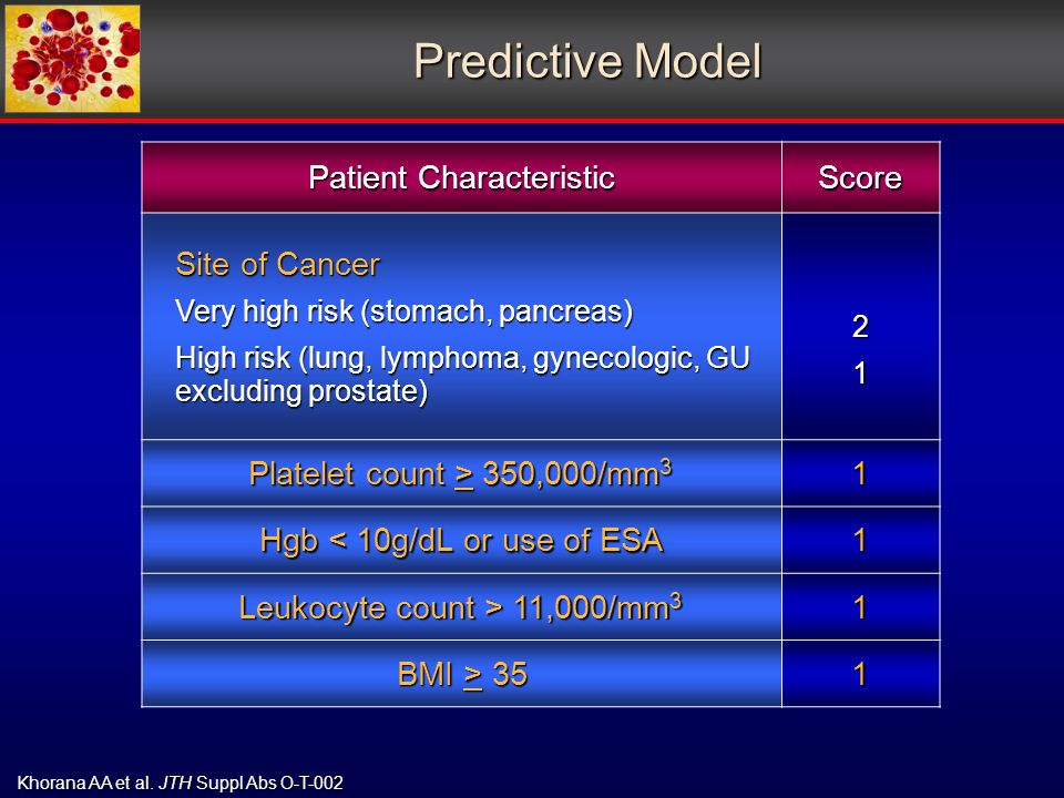 Predictive Model Patient Characteristic Score Site of Cancer Very high risk (stomach, pancreas) High risk (lung, lymphoma, gynecologic, GU excluding prostate) 21 Platelet count > 350,000/mm 3 1 Hgb < 10g/dL or use of ESA 1 Leukocyte count > 11,000/mm 3 1 BMI > 35 1 Khorana AA et al.