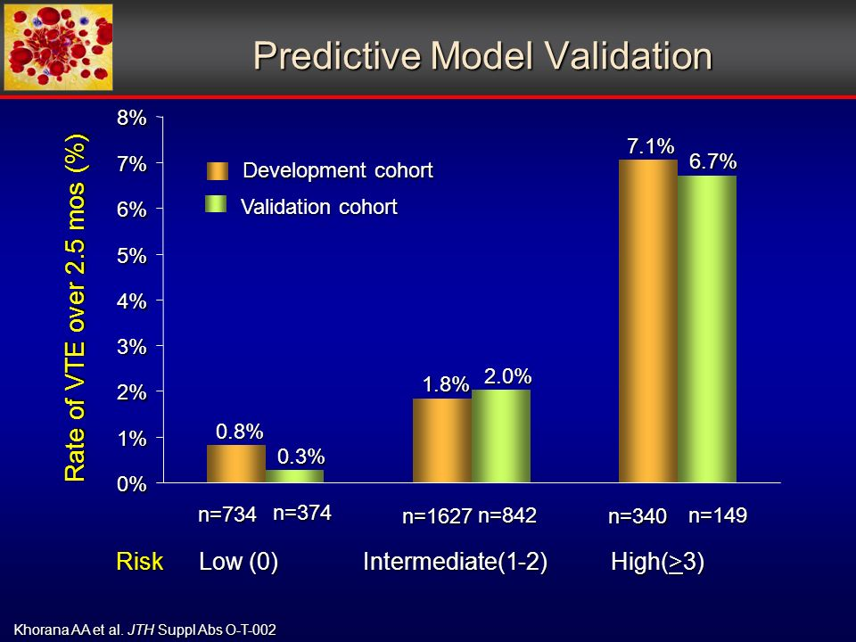 Predictive Model Validation Risk Low (0) Intermediate(1-2) High(>3) 0% 1% 2% 3% 4% 5% 6% 7% 8% Rate of VTE over 2.5 mos (%) n=734 n=1627n= % 1.8%7.1% Development cohort 0.3% 2.0%6.7% Validation cohort n=374 n=842n=149 Khorana AA et al.