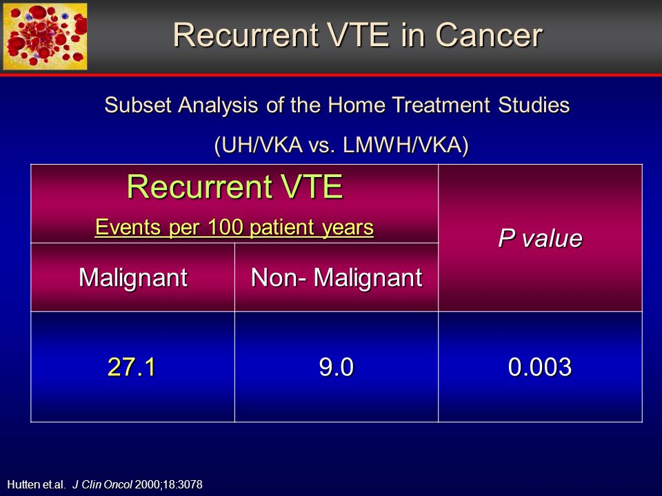 Recurrent VTE in Cancer Recurrent VTE Events per 100 patient years P value Malignant Non- Malignant Hutten et.al.