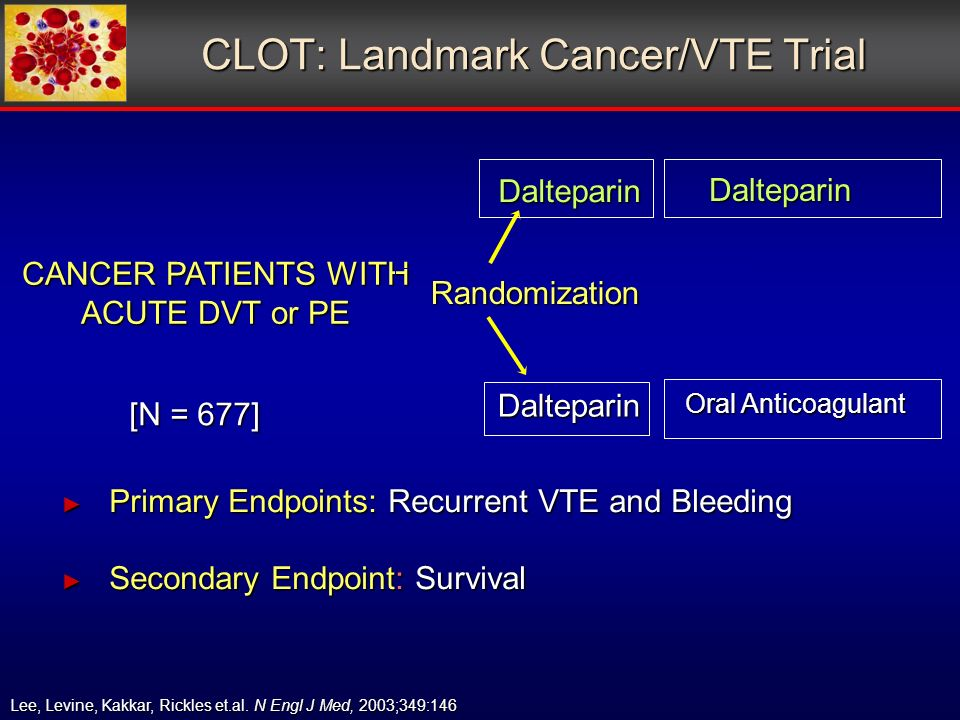 CLOT: Landmark Cancer/VTE Trial CANCER PATIENTS WITH ACUTE DVT or PE Randomization Randomization Dalteparin Dalteparin Oral Anticoagulant Dalteparin [N = 677] Primary Endpoints: Recurrent VTE and Bleeding Primary Endpoints: Recurrent VTE and Bleeding Secondary Endpoint: Survival Secondary Endpoint: Survival Lee, Levine, Kakkar, Rickles et.al.