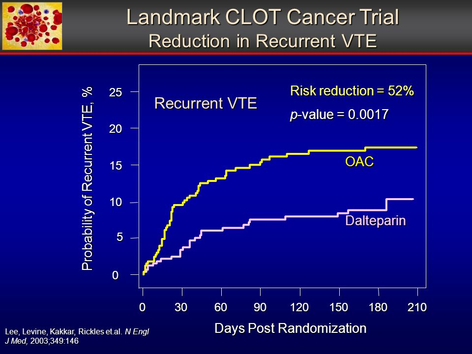 Landmark CLOT Cancer Trial Reduction in Recurrent VTE Days Post Randomization Probability of Recurrent VTE, % Risk reduction = 52% p-value = Dalteparin OAC Recurrent VTE Lee, Levine, Kakkar, Rickles et.al.