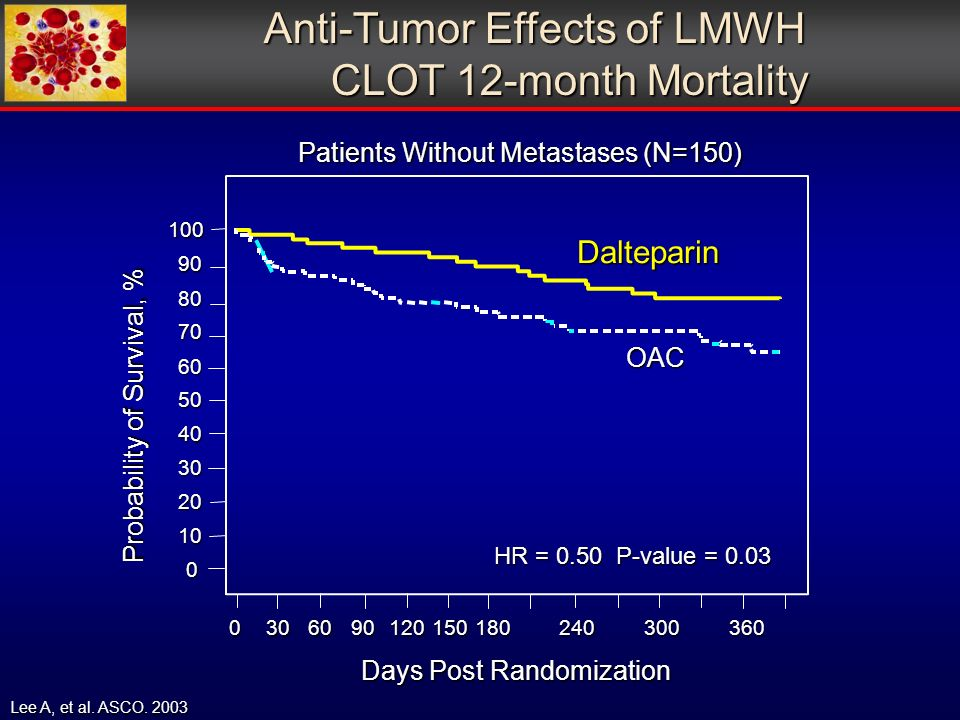 Days Post Randomization Probability of Survival, % OAC Dalteparin HR = 0.50 P-value = 0.03 Anti-Tumor Effects of LMWH CLOT 12-month Mortality CLOT 12-month Mortality Lee A, et al.