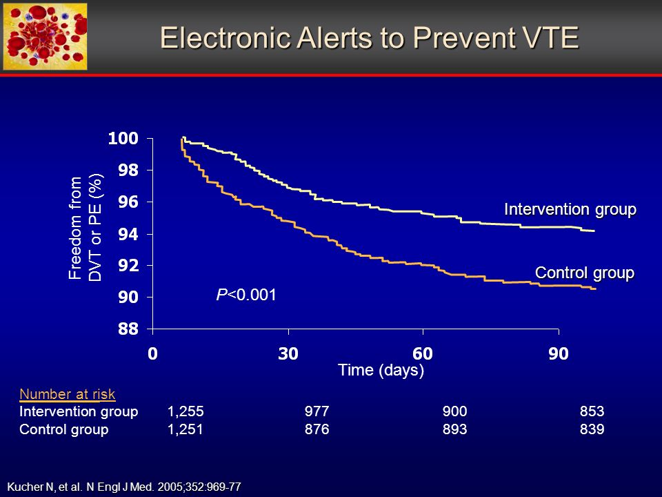 Electronic Alerts to Prevent VTE Freedom from DVT or PE (%) Number at risk Intervention group1, Control group1, Control group Intervention group P<0.001 Time (days) Kucher N, et al.