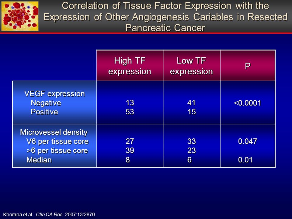Correlation of Tissue Factor Expression with the Expression of Other Angiogenesis Cariables in Resected Pancreatic Cancer Khorana et.al.