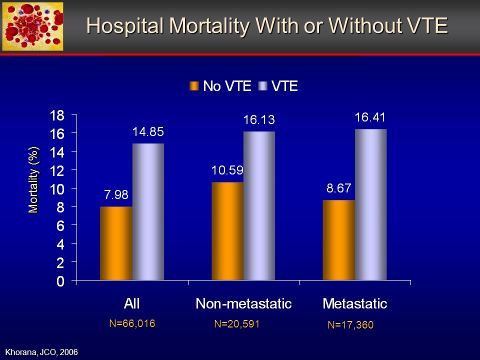 Hospital Mortality With or Without VTE Khorana, JCO, 2006 Mortality (%) N=66,016 N=20,591 N=17,360