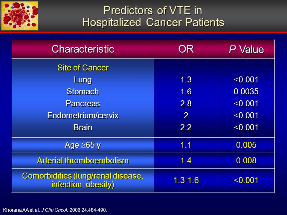 Predictors of VTE in Hospitalized Cancer Patients CharacteristicOR P Value Site of Cancer LungStomachPancreasEndometrium/cervixBrain < <0.001<0.001<0.001 Age 65 y Arterial thromboembolism Comorbidities (lung/renal disease, infection, obesity) <0.001 Khorana AA et al.
