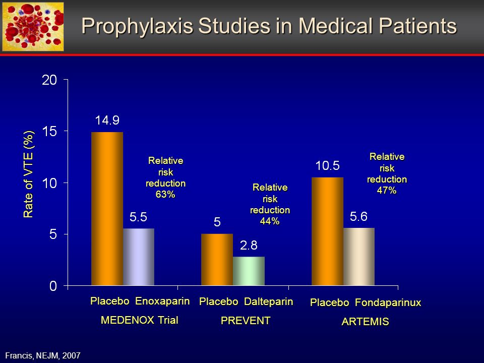 Prophylaxis Studies in Medical Patients Francis, NEJM, 2007 Placebo Enoxaparin MEDENOX Trial Placebo Dalteparin PREVENT Placebo Fondaparinux ARTEMIS Rate of VTE (%) Relative risk reduction 63% Relative risk reduction 44% Relative risk reduction 47%
