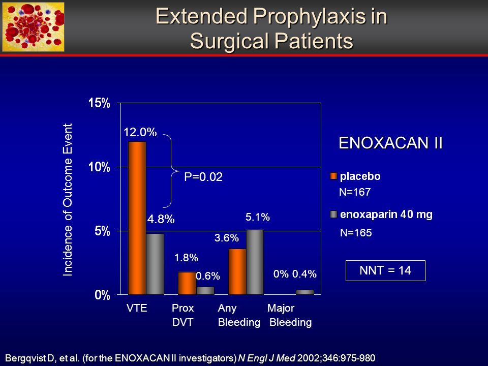 VTE Prox Any Major DVT Bleeding Bleeding P= % 1.8% Bergqvist D, et al.