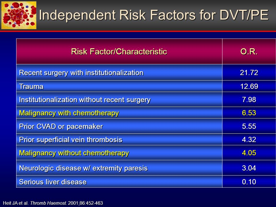 Independent Risk Factors for DVT/PE Risk Factor/Characteristic O.R.