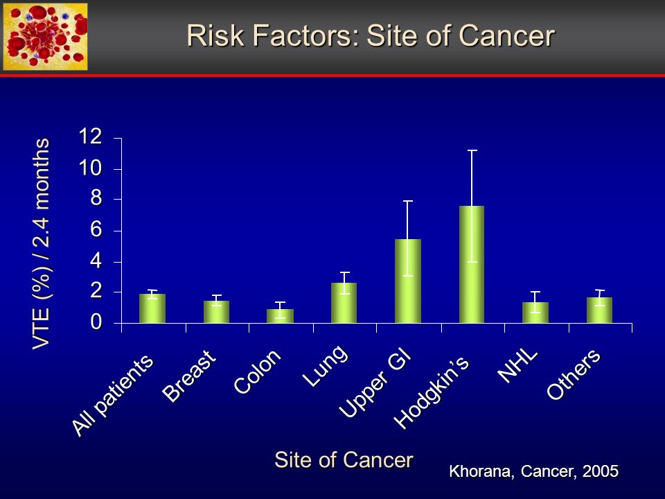 Risk Factors: Site of Cancer All patients Breast Colon Lung Upper GI Hodgkins NHL Others Site of Cancer VTE (%) / 2.4 months Khorana, Cancer, 2005