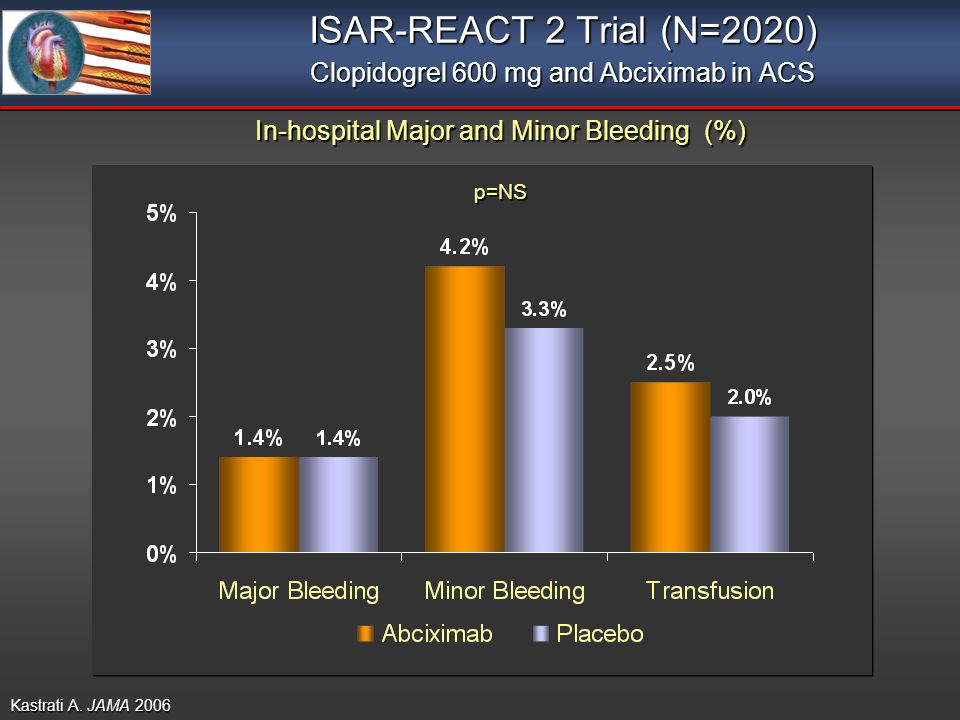 ISAR-REACT 2 Trial (N=2020) Clopidogrel 600 mg and Abciximab in ACS Kastrati A.