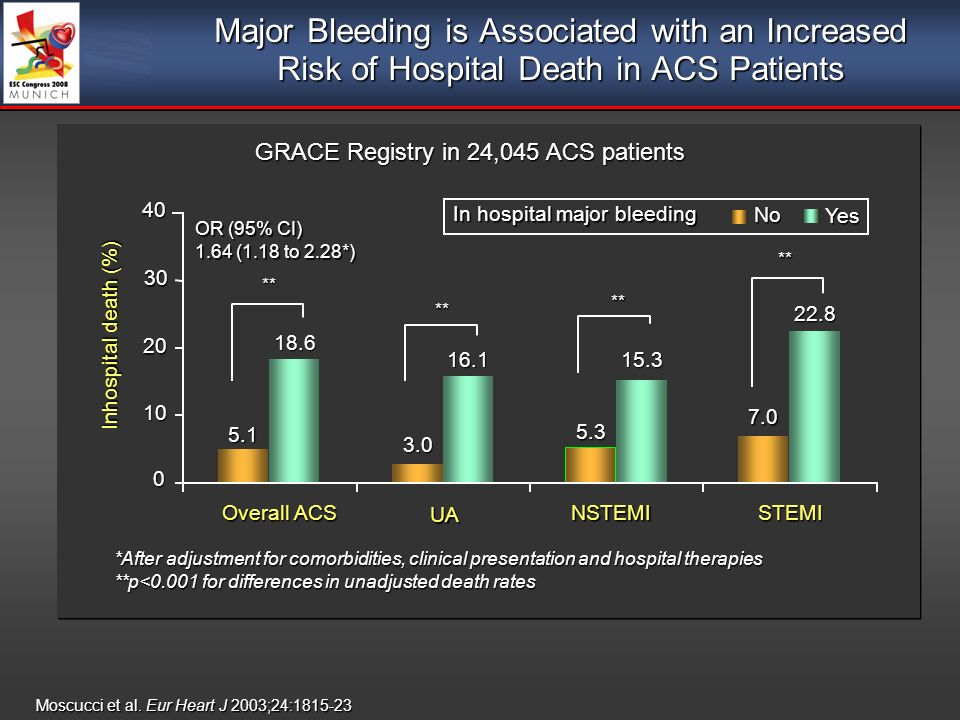 Major Bleeding is Associated with an Increased Risk of Hospital Death in ACS Patients Moscucci et al.