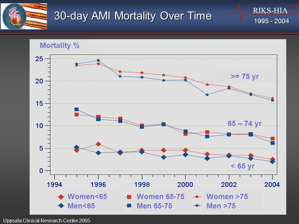 30-day AMI Mortality Over Time Mortality % >= 75 yr 65 – 74 yr < 65 yr Women<65 Women Women >75 Men<65 Men Men >75 Uppsala Clinical Research Centre 2005