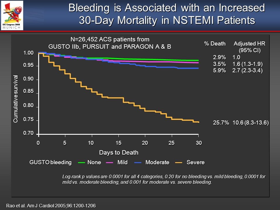 Bleeding is Associated with an Increased 30-Day Mortality in NSTEMI Patients Rao et al.