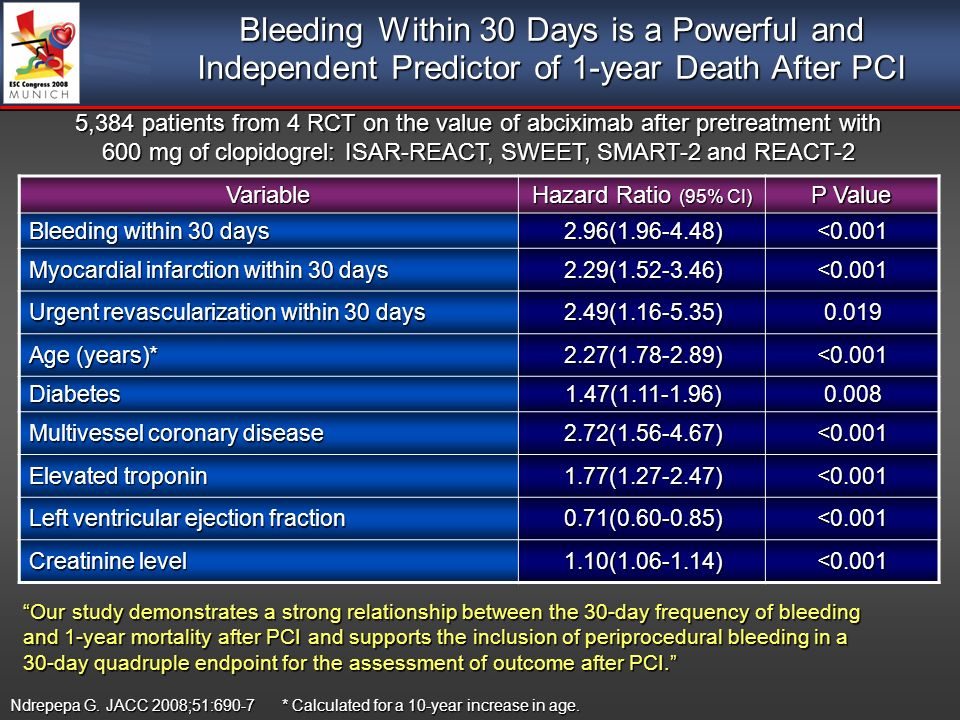 Bleeding Within 30 Days is a Powerful and Independent Predictor of 1-year Death After PCI Ndrepepa G.