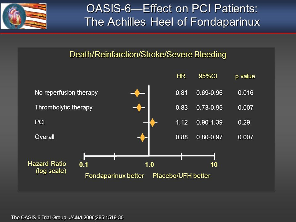 Death/Reinfarction/Stroke/Severe Bleeding HR95%CI No reperfusion therapy Thrombolytic therapy PCIOverall Fondaparinux better Placebo/UFH better Hazard Ratio (log scale) p value The OASIS-6 Trial Group.