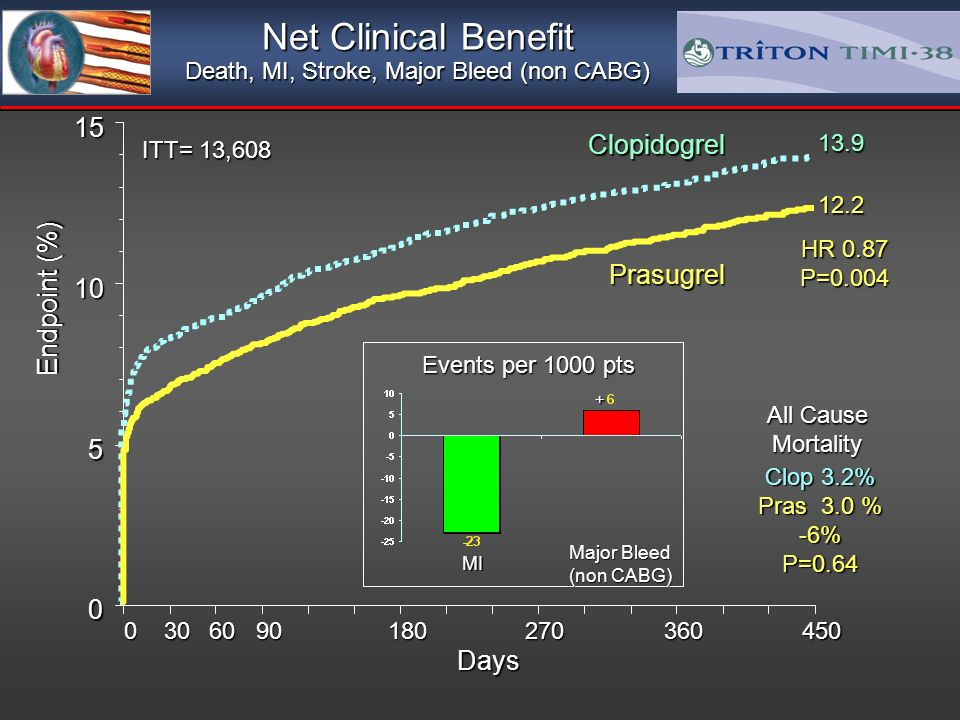 Net Clinical Benefit Death, MI, Stroke, Major Bleed (non CABG) Days Endpoint (%) HR 0.87 P= Prasugrel Clopidogrel ITT= 13,608 Events per 1000 pts MI Major Bleed (non CABG) + All Cause Mortality Clop 3.2% Pras 3.0 % -6% P=0.64