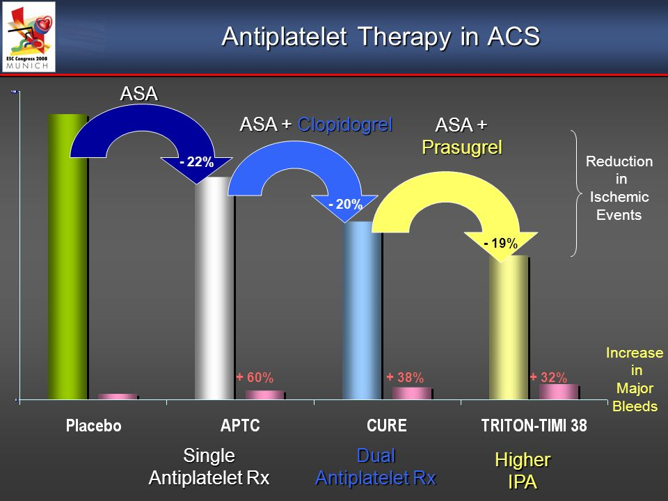 Antiplatelet Therapy in ACS Single Antiplatelet Rx Dual Antiplatelet Rx Higher IPA ASA ASA + Clopidogrel ASA + Prasugrel - 22% - 20% - 19% + 60%+ 38%+ 32% Reduction in Ischemic Events Increase in Major Bleeds