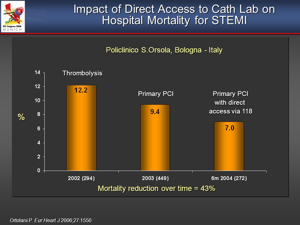 Impact of Direct Access to Cath Lab on Hospital Mortality for STEMI Ortolani P.
