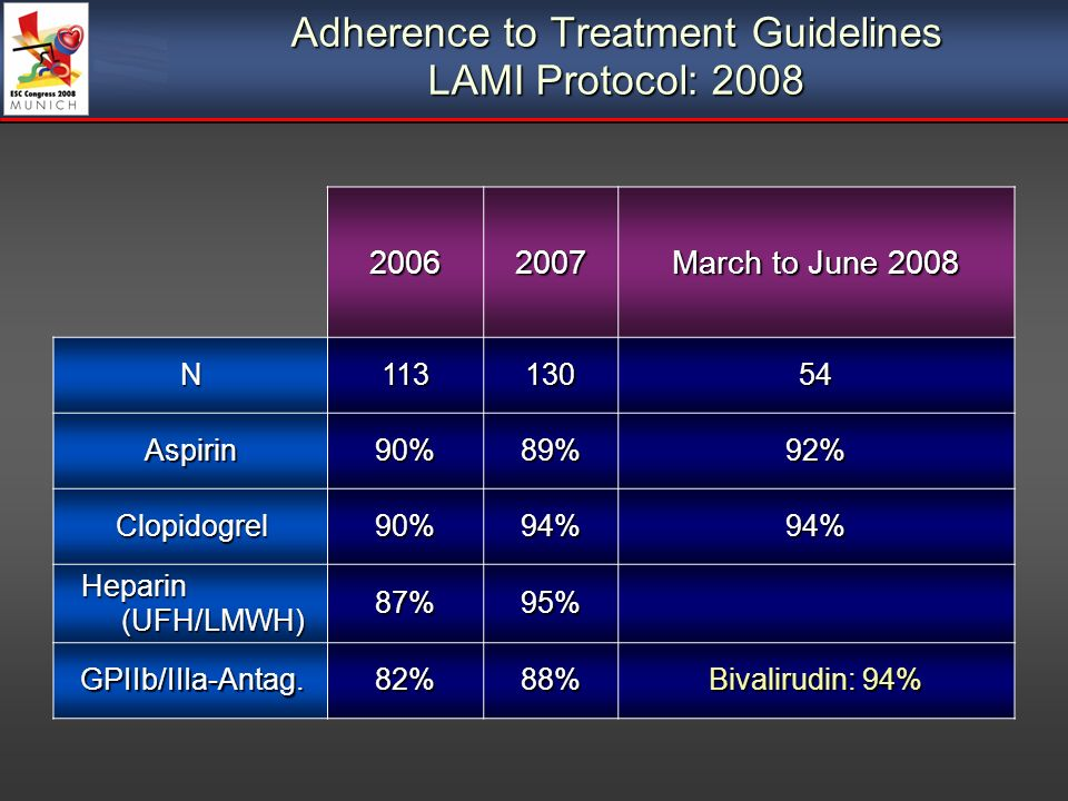 Adherence to Treatment Guidelines LAMI Protocol: March to June 2008 N Aspirin90%89%92% Clopidogrel90%94%94% Heparin (UFH/LMWH) 87%95% GPIIb/IIIa-Antag.82%88% Bivalirudin: 94%