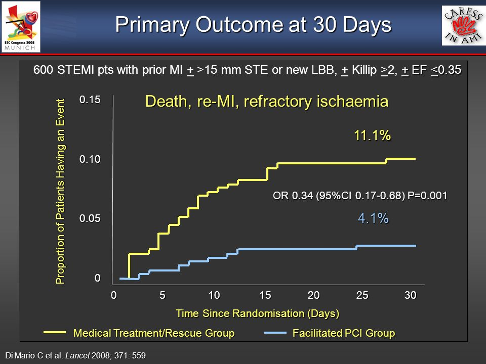 Primary Outcome at 30 Days 4.1% 11.1% Death, re-MI, refractory ischaemia OR 0.34 (95%CI ) P=0.001 Di Mario C et al.
