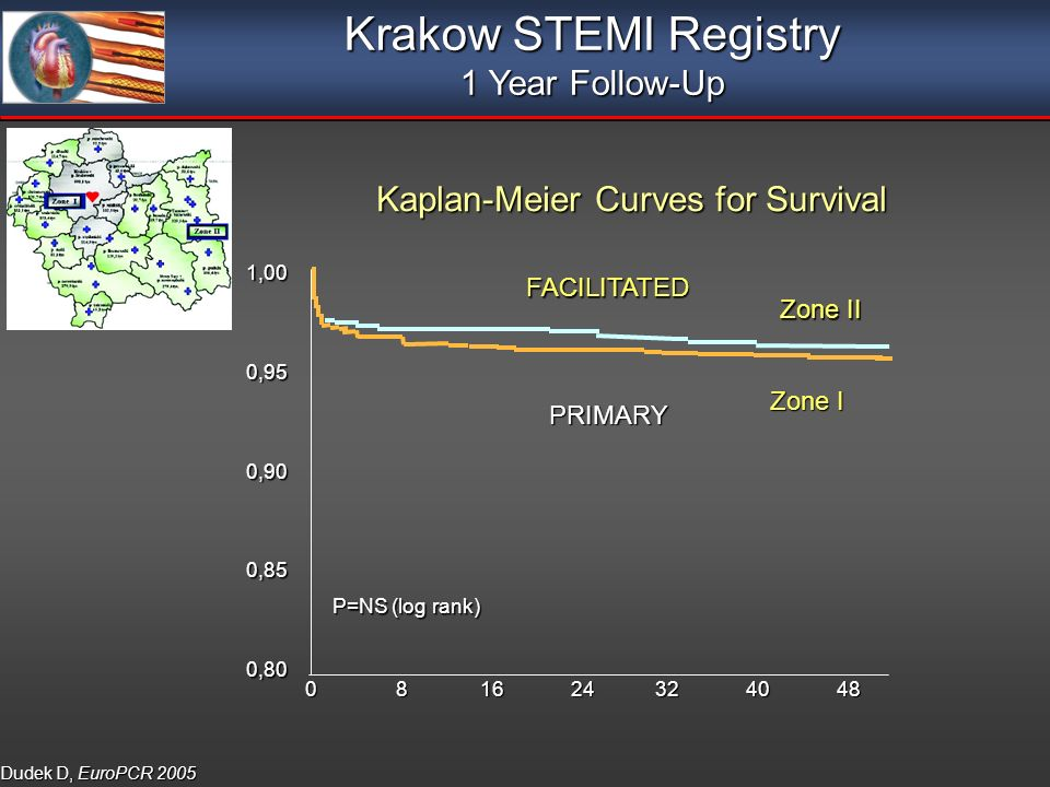 Kaplan-Meier Curves for Survival Kaplan-Meier Curves for Survival Krakow STEMI Registry 1 Year Follow-Up PRIMARY Dudek D, EuroPCR 2005 Zone I Zone II FACILITATED ,000,950,900,850,80 P=NS (log rank)