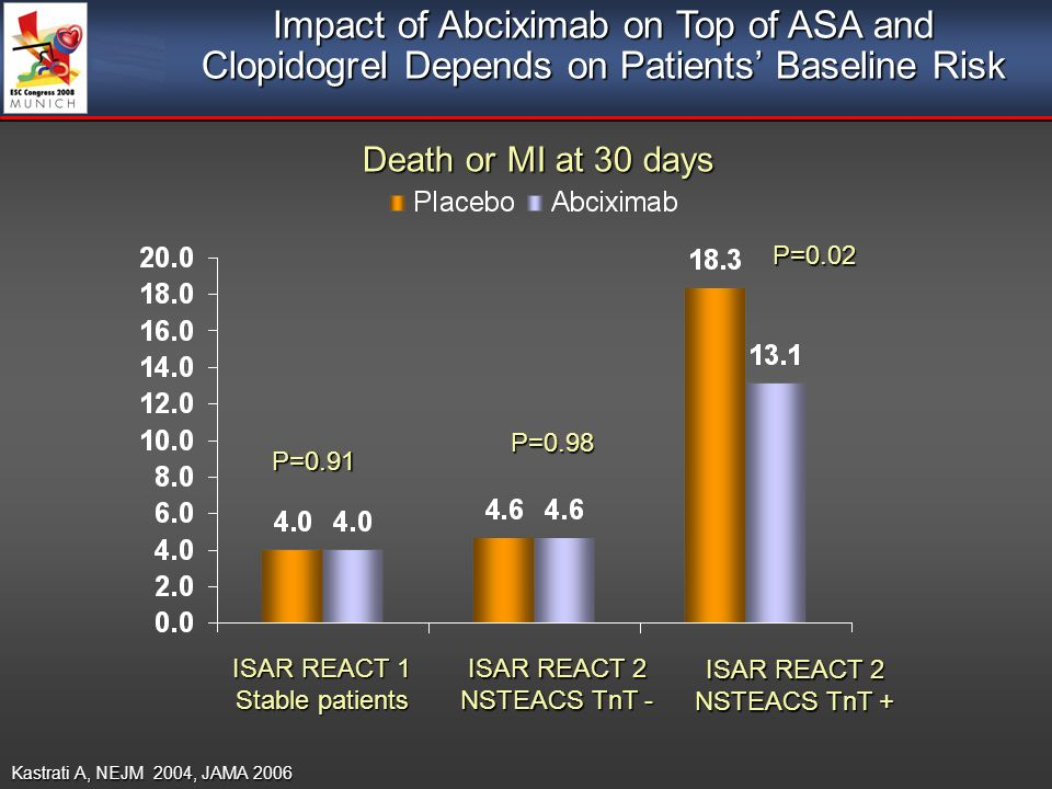 Impact of Abciximab on Top of ASA and Clopidogrel Depends on Patients Baseline Risk Death or MI at 30 days Kastrati A, NEJM 2004, JAMA 2006 ISAR REACT 1 Stable patients ISAR REACT 2 NSTEACS TnT - ISAR REACT 2 NSTEACS TnT + P=0.98 P=0.91 P=0.02