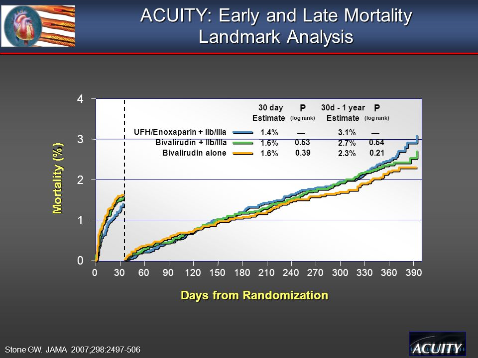 ACUITY: Early and Late Mortality Landmark Analysis Stone GW.