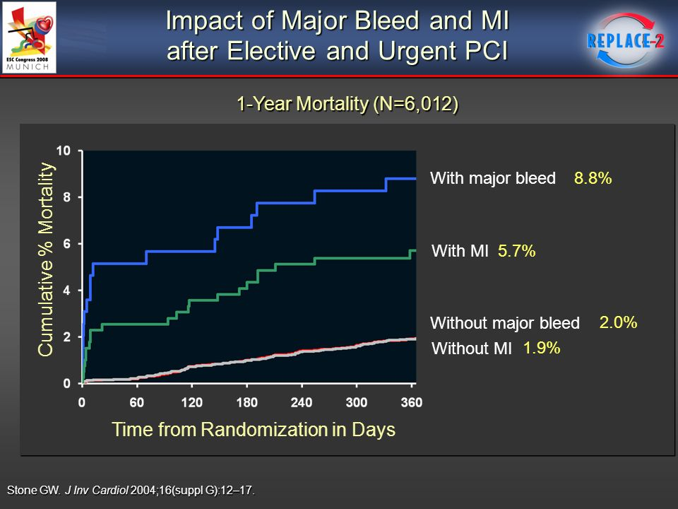 Impact of Major Bleed and MI after Elective and Urgent PCI Stone GW.