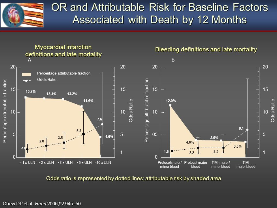 OR and Attributable Risk for Baseline Factors Associated with Death by 12 Months Percentage attributable fraction 20 Myocardial infarction definitions and late mortality > 1 x ULN A > 2 x ULN> 3 x ULN> 5 x ULN> 10 x ULN Percentage attributable fraction Odds Ratio % 13.2%13.4% 13.7% 4.6% B Percentage attributable fraction Bleeding definitions and late mortality Odds Ratio Protocol major/ minor bleed Protocol major bleed TIMI major/ minor bleed TIMI major bleed % 3.9% % % Chew DP et al.
