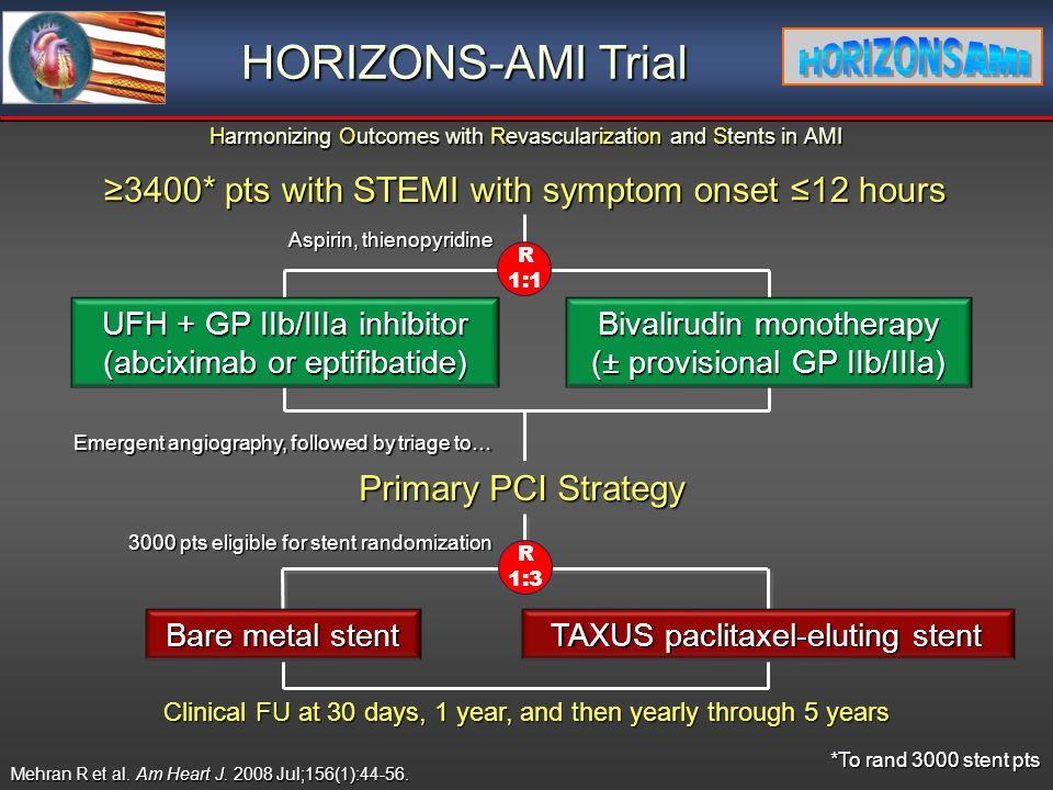 Harmonizing Outcomes with Revascularization and Stents in AMI 3400* pts with STEMI with symptom onset 12 hours Emergent angiography, followed by triage to… Primary PCI Strategy UFH + GP IIb/IIIa inhibitor (abciximab or eptifibatide) Bivalirudin monotherapy (± provisional GP IIb/IIIa) Aspirin, thienopyridine R 1: pts eligible for stent randomization R 1:3 Bare metal stent TAXUS paclitaxel-eluting stent *To rand 3000 stent pts Clinical FU at 30 days, 1 year, and then yearly through 5 years HORIZONS-AMI Trial Mehran R et al.