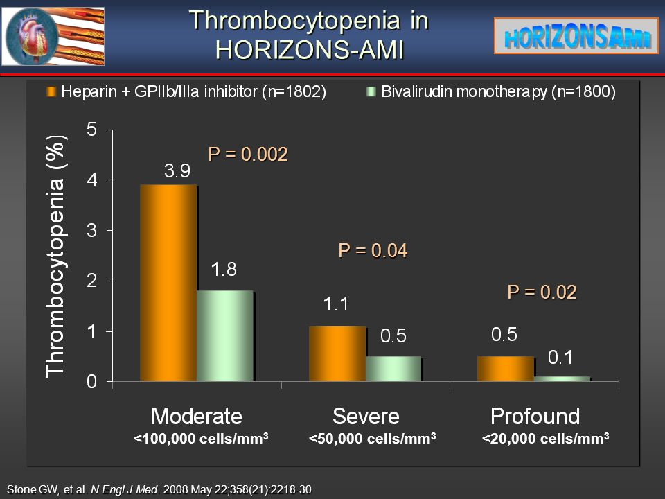 Thrombocytopenia in HORIZONS-AMI P = 0.02 P = 0.04 P = <100,000 cells/mm 3 <20,000 cells/mm 3 <50,000 cells/mm 3 Stone GW, et al.