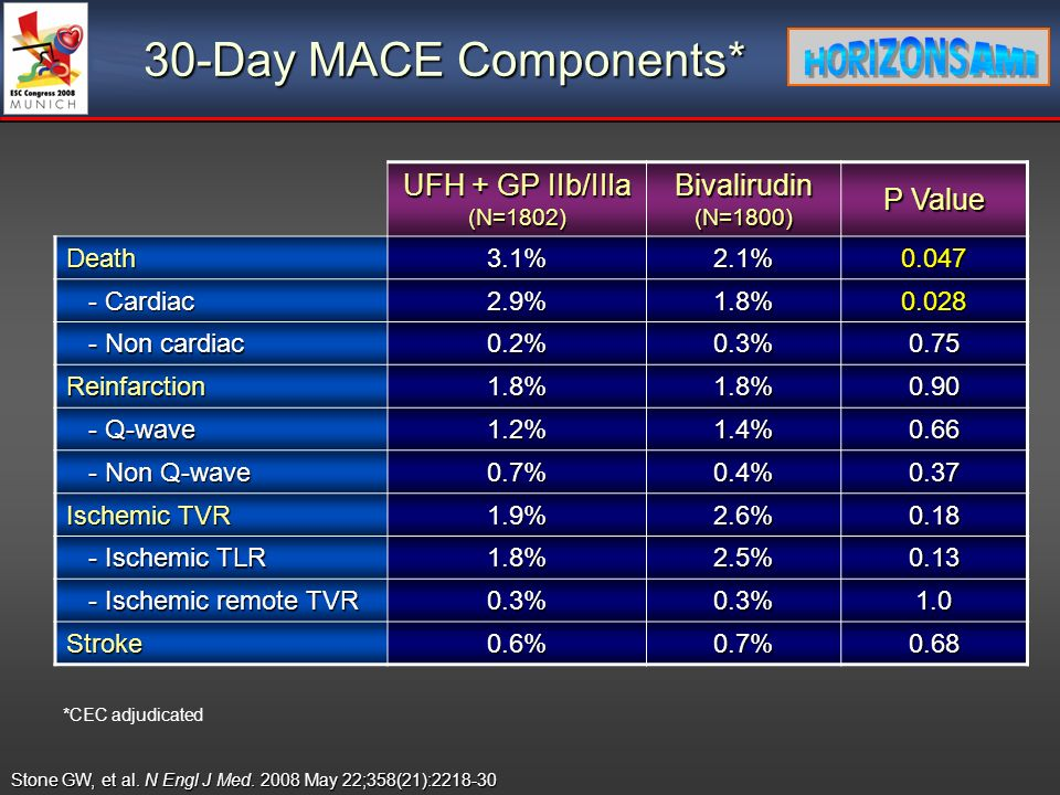 30-Day MACE Components* *CEC adjudicated UFH + GP IIb/IIIa (N=1802)Bivalirudin(N=1800) P Value Death3.1%2.1% Cardiac - Cardiac2.9%1.8% Non cardiac - Non cardiac0.2%0.3%0.75 Reinfarction1.8%1.8% Q-wave - Q-wave1.2%1.4% Non Q-wave - Non Q-wave0.7%0.4%0.37 Ischemic TVR 1.9%2.6% Ischemic TLR - Ischemic TLR1.8%2.5% Ischemic remote TVR - Ischemic remote TVR0.3%0.3%1.0 Stroke0.6%0.7%0.68 Stone GW, et al.