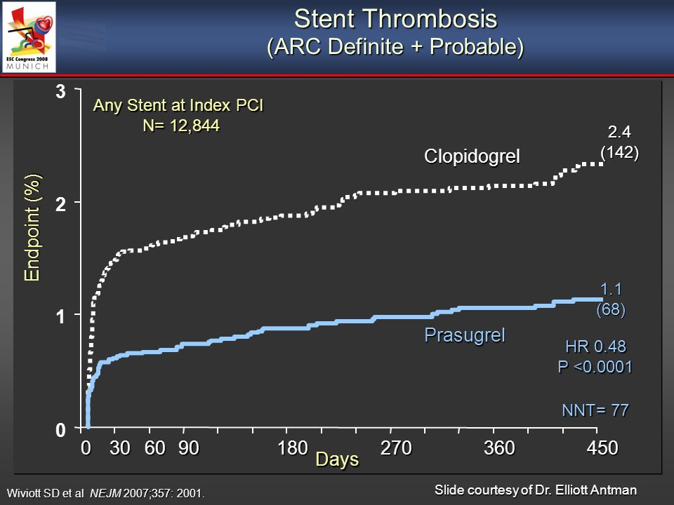 Stent Thrombosis (ARC Definite + Probable) HR 0.48 P < Prasugrel Clopidogrel 2.4 (142) NNT= (68) Days Endpoint (%) Any Stent at Index PCI N= 12,844 Wiviott SD et al NEJM 2007;357: 2001.