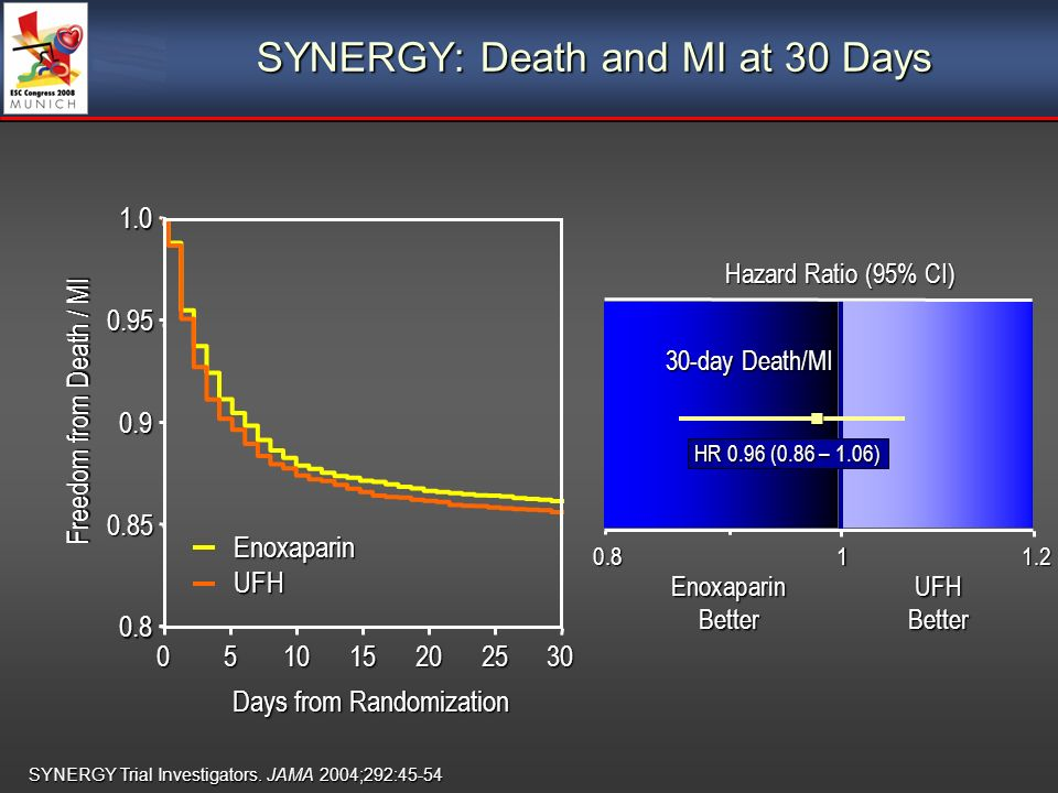 Hazard Ratio (95% CI) EnoxaparinUFH BetterBetter 30-day Death/MI HR 0.96 (0.86 – 1.06) SYNERGY: Death and MI at 30 Days Freedom from Death / MI Days from Randomization 0.85 Enoxaparin UFH SYNERGY Trial Investigators.