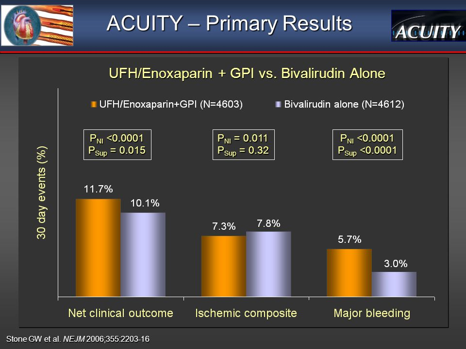 ACUITY – Primary Results UFH/Enoxaparin + GPI vs.