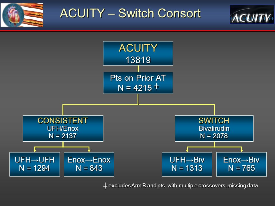 ACUITY – Switch Consort ACUITY CONSISTENT UFH/Enox N = 2137 SWITCH Bivalirudin N = 2078 UFHUFH N = 1294 EnoxEnox N = 843 UFHBiv N = 1313 EnoxBiv N = 765 Pts on Prior AT N = 4215 Pts on Prior AT N = 4215 excludes Arm B and pts.