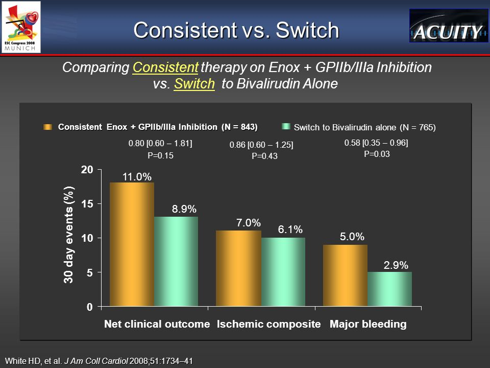 Consistent vs. Switch Comparing Consistent therapy on Enox + GPIIb/IIIa Inhibition vs.