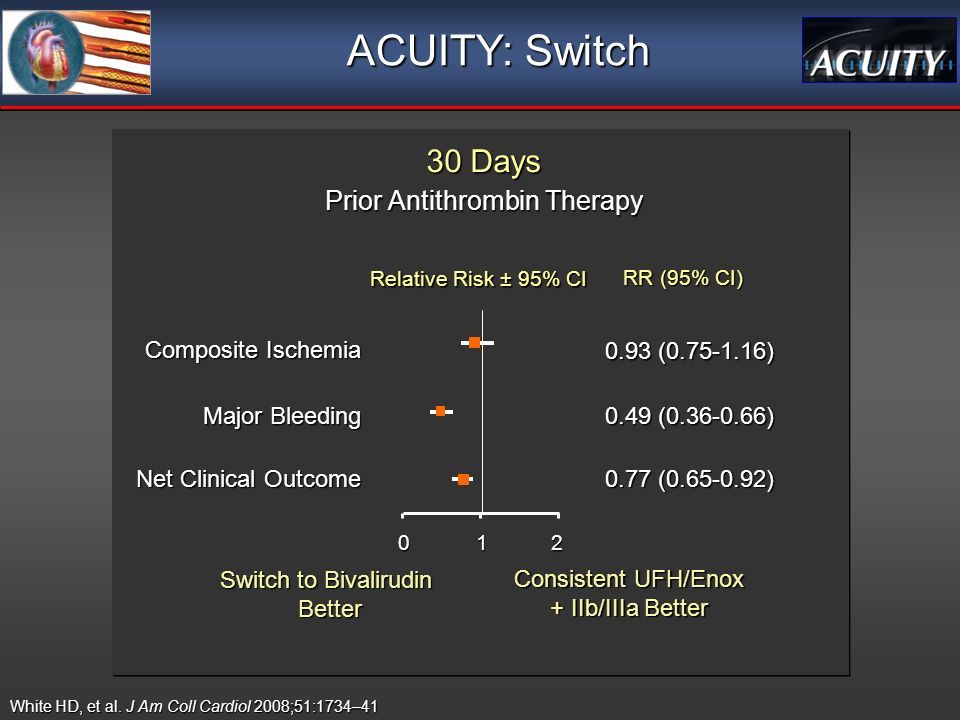 Relative Risk ± 95% CI RR (95% CI) Prior Antithrombin Therapy Prior Antithrombin Therapy 0.49 ( ) Major Bleeding 0.77 ( ) Net Clinical Outcome 0.93 ( ) Composite Ischemia Switch to Bivalirudin Better Consistent UFH/Enox + IIb/IIIa Better ACUITY: Switch 30 Days 30 Days 012 White HD, et al.