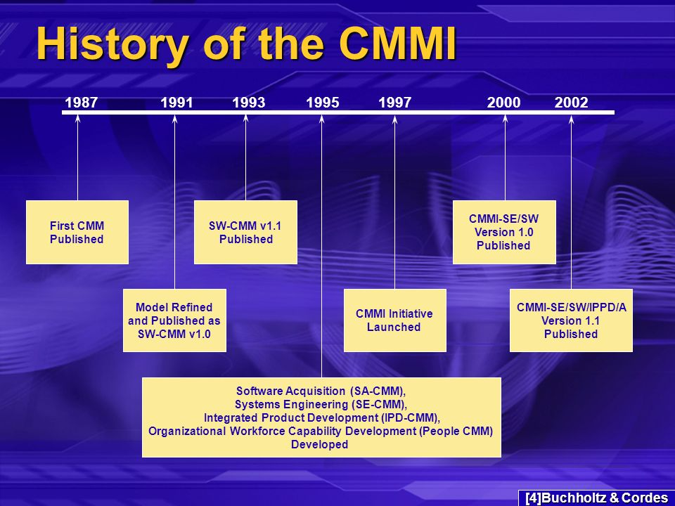 History of the CMMI First CMM Published Model Refined and Published as SW-CMM v1.0 SW-CMM v1.1 Published 1993 Software Acquisition (SA-CMM), Systems Engineering (SE-CMM), Integrated Product Development (IPD-CMM), Organizational Workforce Capability Development (People CMM) Developed CMMI Initiative Launched CMMI-SE/SW Version 1.0 Published CMMI-SE/SW/IPPD/A Version 1.1 Published [4]Buchholtz & Cordes