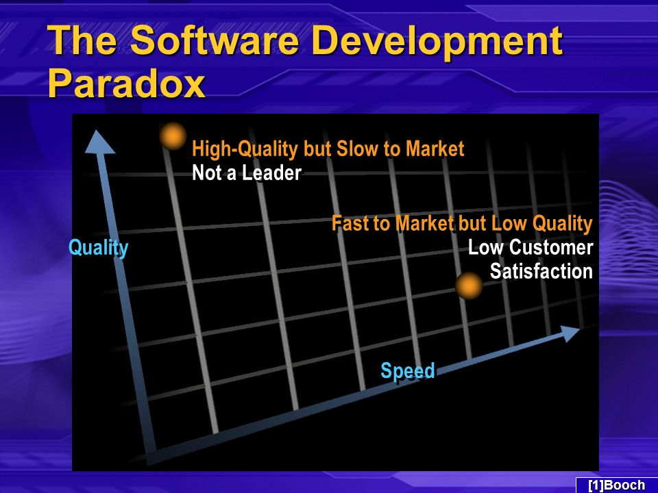 The Software Development Paradox High-Quality but Slow to Market Not a Leader Speed Quality Fast to Market but Low Quality Low Customer Satisfaction Fast to Market but Low Quality Low Customer Satisfaction[1]Booch